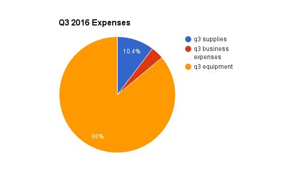 q3-expense