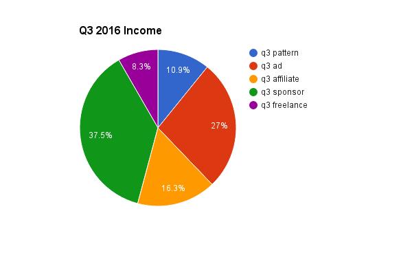 q3-income